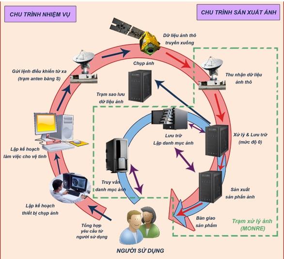 Nghiên cứu làm chủ quy trình công nghệ điều khiển vệ tinh nhỏ quan sát Trái Đất